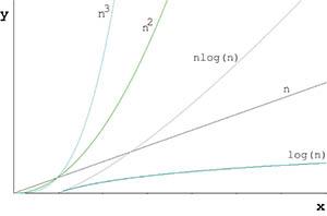 Jordi Linares' blog: An introduction to algorithm