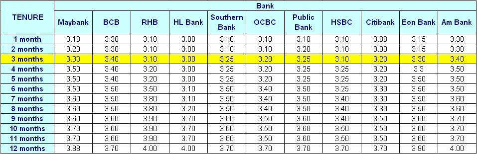 Velo Invest: Fixed Deposit Rate of Malaysia Commercial Banks