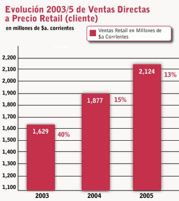 Evolución 2003/5 de Ventas Directas a Precio Retail (cliente) en $ corrientes