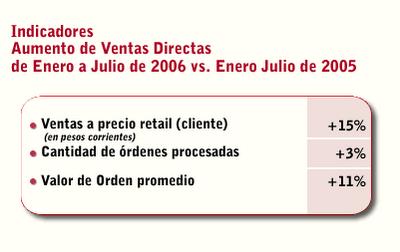 Aumentos de Venta Directa, primer semestre 2006 versus primer semestre 2005: Ventas en pesos, en cantidad de órdenes y en valor de la orden promedio