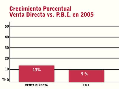Venta Directa, participación en el PBI en Argentina, variaciones