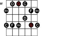 Play Guitar Now: All Five G Pentatonic Minor Scale Diagrams