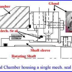 Centrifugal Pump Mechanical Seal Diagram Jayco Travel Trailer Wiring Basic
