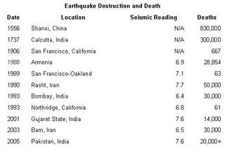 Earthquake Death Toll 18,000 and Rising!