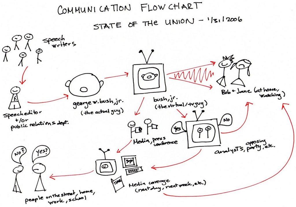 Organizational Communication: Week Two: The Communications