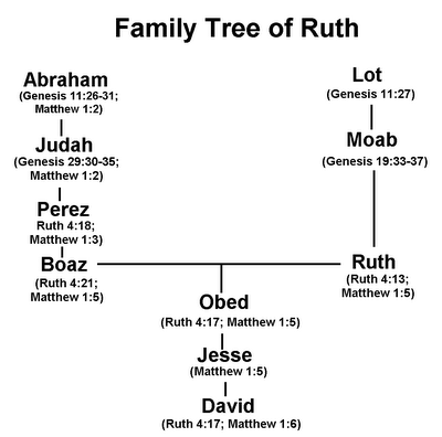 Sunday in the South: Resources on Ruth