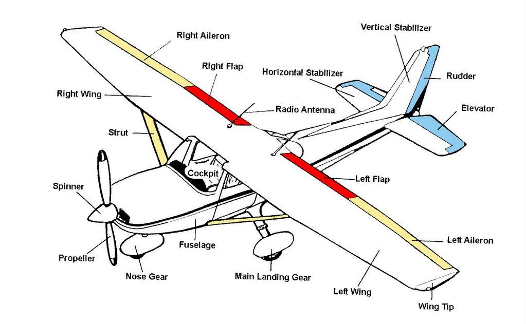 Flight Instruction: Flight Controls