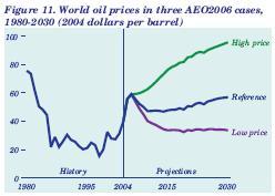 AEO Oil 2006-2030