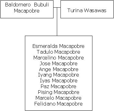 Macapobre
