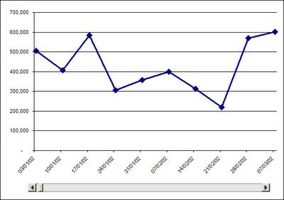 Graficos Excel Dinamicos con barra de desplazamiento