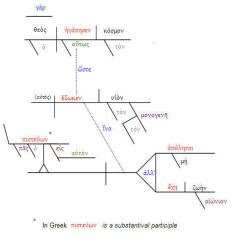 Sentence Diagramming Software 12v Hydraulic Pump Solenoid Wiring Diagram Random Thoughts From A Fish John 3 16 Diagrammed In Greek Part Of Libronix Bible Original Language Package Or Greater