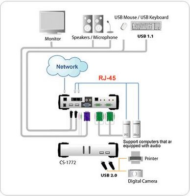 Kvm Switch Wiring Diagram. Kvm. Just Another Wiring Site