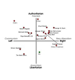 a more sophisticated and less american centric two dimensional map can be found at the political compass whose quiz is not the smallest it s six web  [ 786 x 1024 Pixel ]