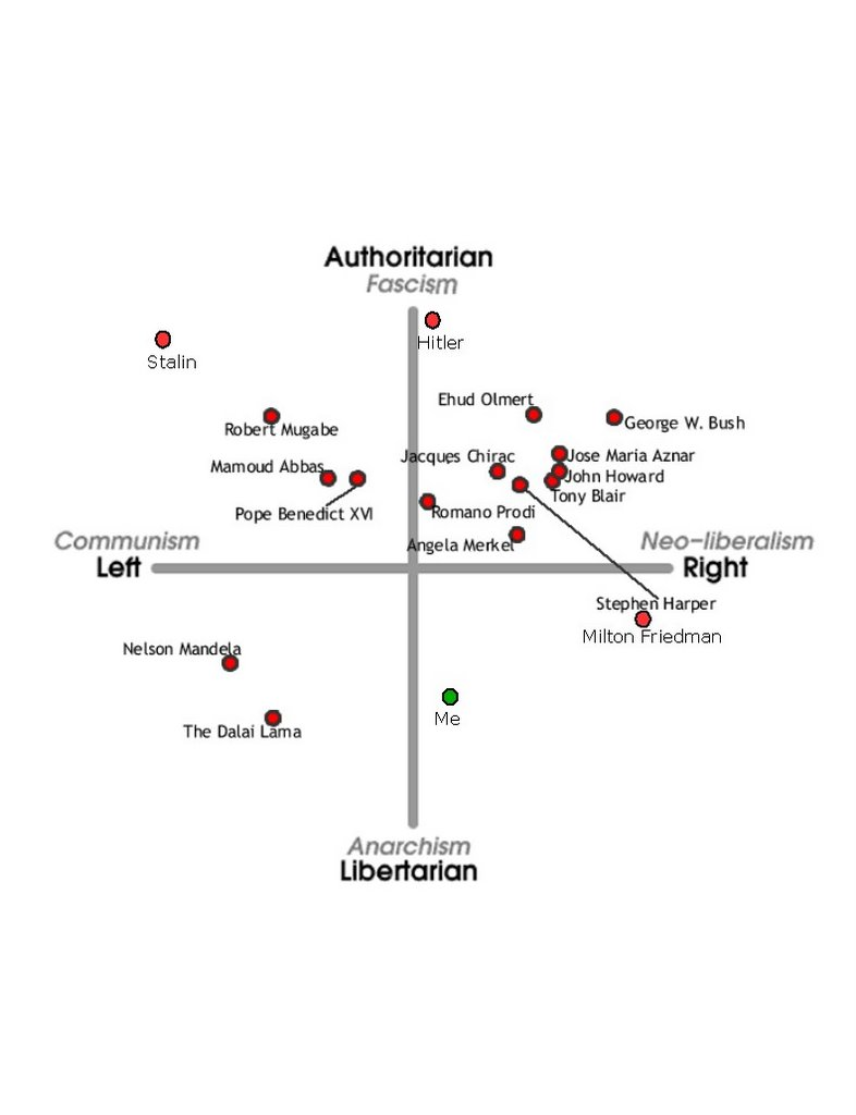hight resolution of a more sophisticated and less american centric two dimensional map can be found at the political compass whose quiz is not the smallest it s six web