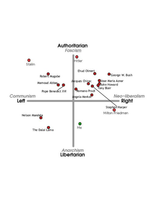 small resolution of a more sophisticated and less american centric two dimensional map can be found at the political compass whose quiz is not the smallest it s six web