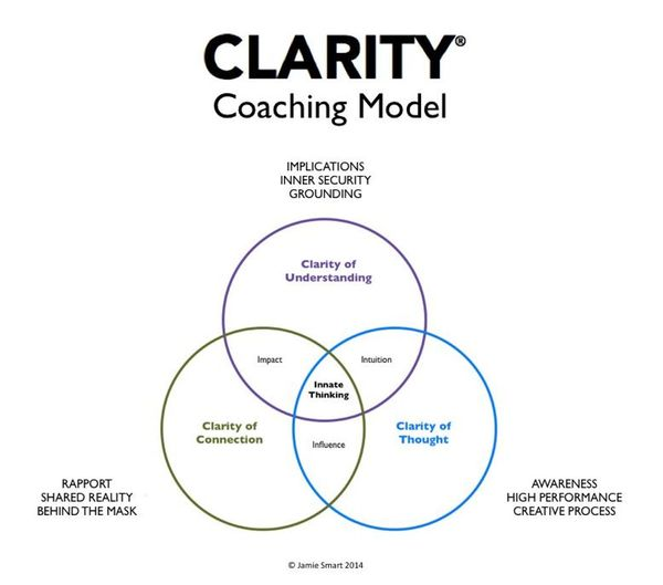 What is coaching? The secrets of coaching with Clarity