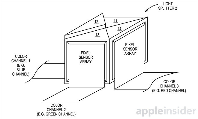 Apple invents 3-sensor iPhone camera with light splitting