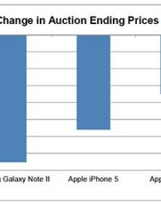 Resale pricing also study finds apple   iphone retains more value than top galaxy models rh appleinsider