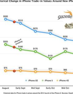 Gazelle paying up to cash for old iphone trade ins vows beat apple carrier offers until sept th also rh appleinsider