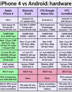 Iphone vs htc droid incredible evo nexus one also and ios android hardware features rh appleinsider