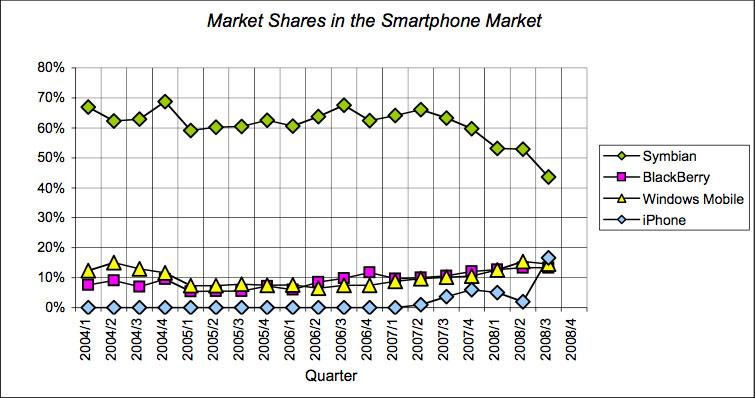 iPhone single-handedly driving smartphone growth
