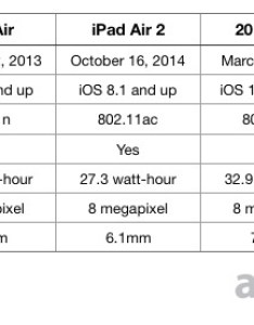 quick glance at the above chart seemingly suggests there aren   that many changes between models despite group  release dates spanning five and also compared ipad with apple pencil support vs rh appleinsider