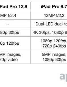 While the ipad and inch pro can record slow motion video at   resolution fps doubles frame rate to also compared versus original rh appleinsider