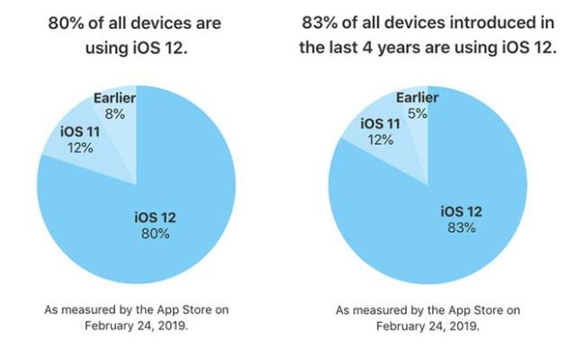 iOS 12 Adoption