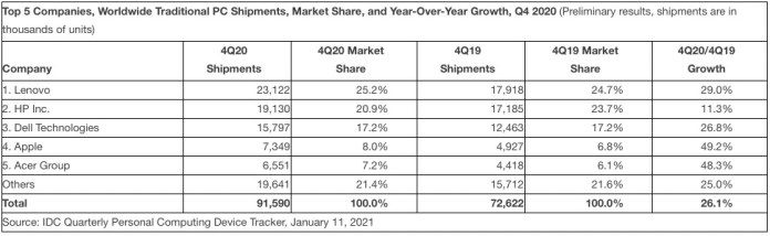 IDC data on global PC shipments in Q4 2021