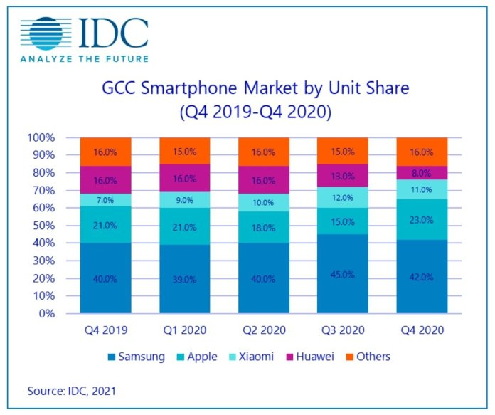 A chart showing the market shares of Apple, Samsung, and others in the GCC smartphone market [via IDC]