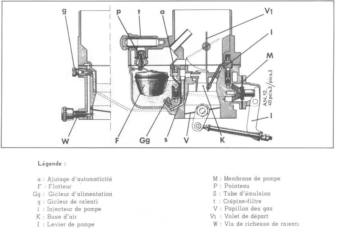 Nettoyage Carburateur Solex
