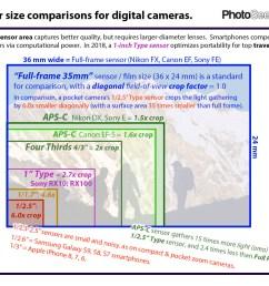 sensor size comparisons for digital cameras photoseek com [ 1100 x 901 Pixel ]