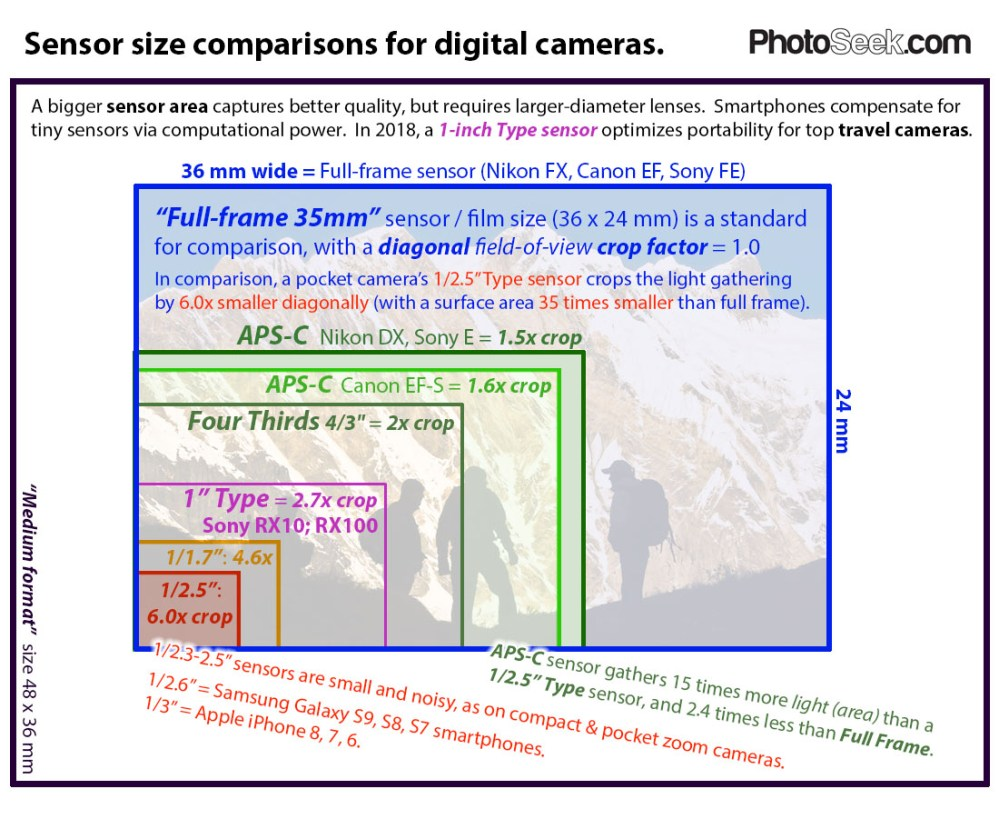 medium resolution of sensor size comparisons for digital cameras photoseek com