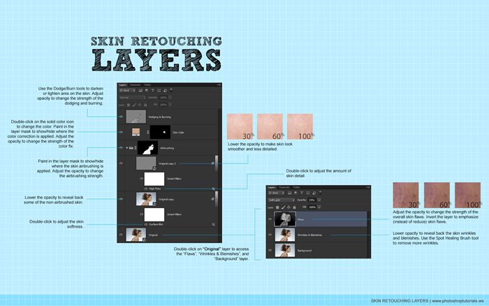 Skin Retouching Layers Diagram