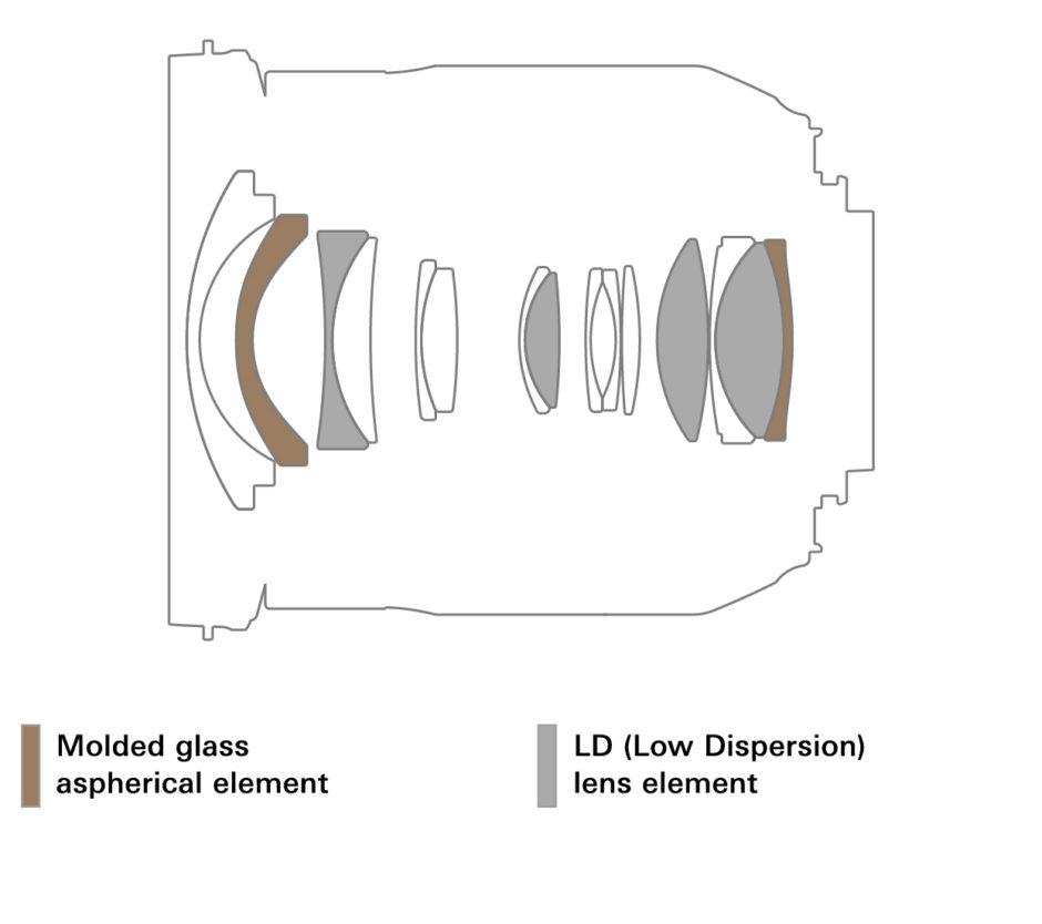 Tamron 17-35 mm f/2,8-4 Di OSD : zoom UGA plein format