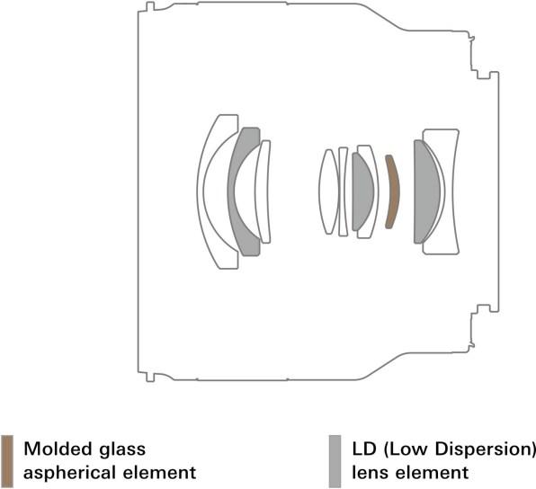 Construction optique du 20 mm F/2,8 Di III OSD M1:2