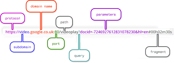 Different-Parts-of-The-URL