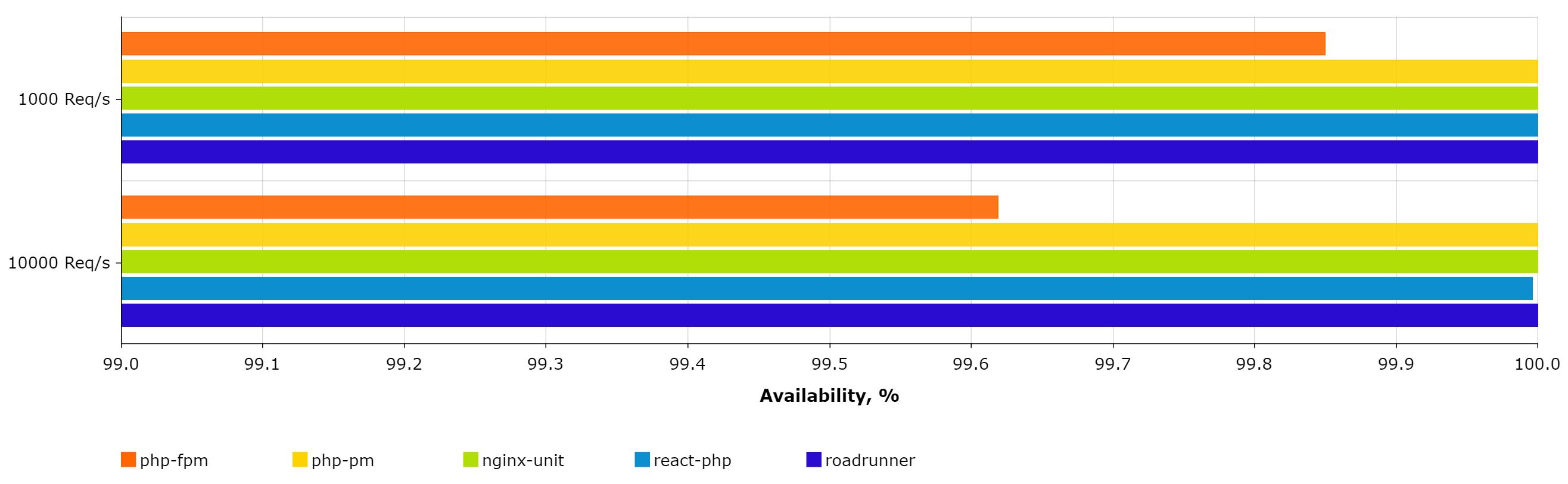RoadRunner, the PHP Application Server written in Golang
