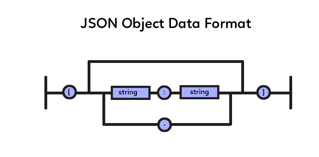 JSON Handling with PHP: How to Encode, Write, Parse