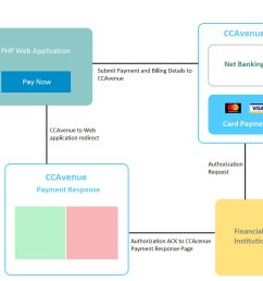 ccavenue payment integration flow [ 1039 x 844 Pixel ]