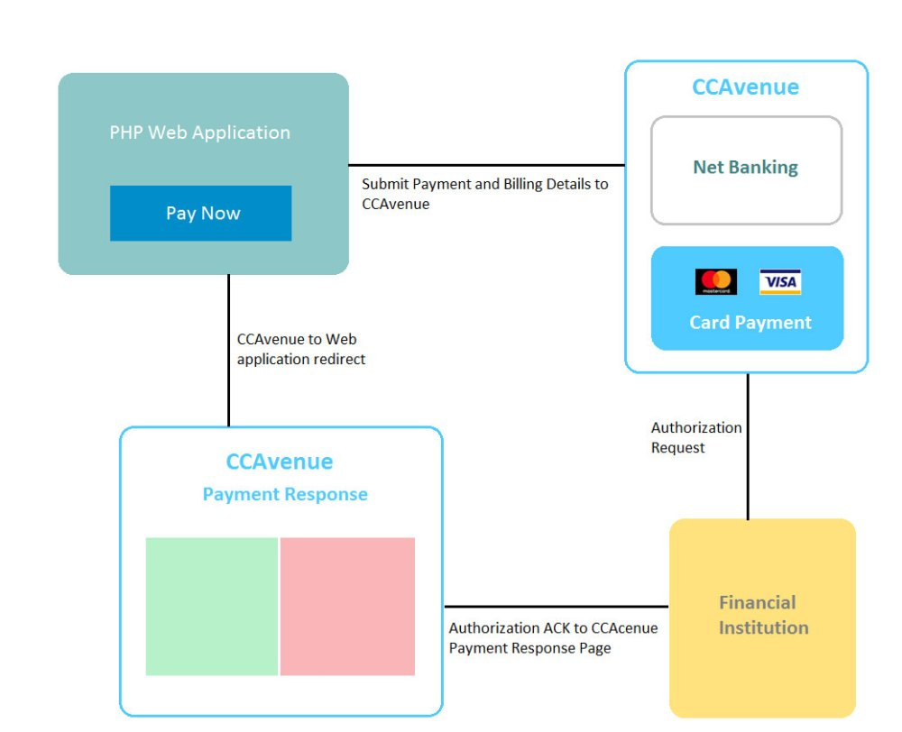 medium resolution of ccavenue payment integration flow