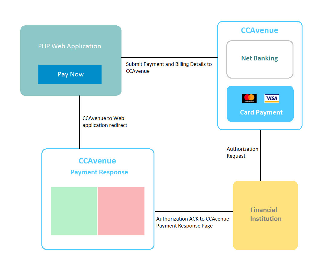 hight resolution of ccavenue payment integration flow
