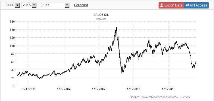 Der Ölpreis auf den Weltmärkten
