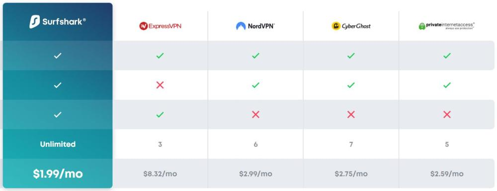 VPN price comparsion