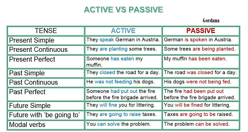 also passive voice discussion topics  rh sevenhng