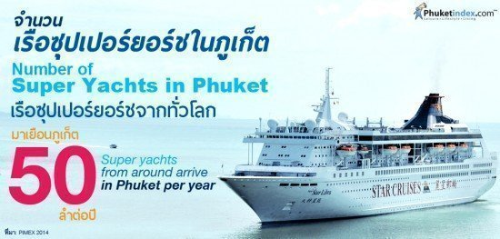 Number of Super Yachts in Phuket