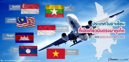 ASEAN countries with direct flights to Phuket