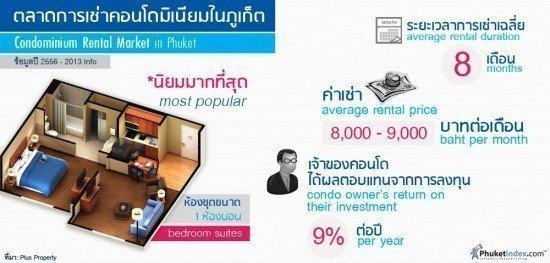 Condominium Rental Market in Phuket