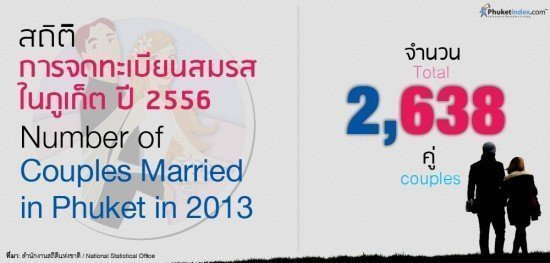 Couples Married in Phuket