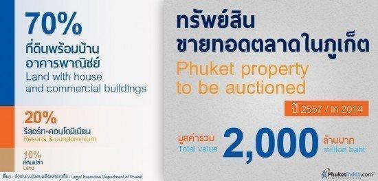 2014 Phuket Property Auction